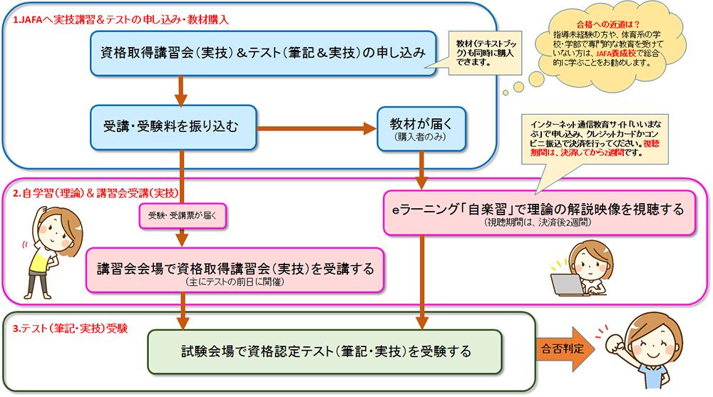http://www.jafanet.jp/license/exam/examFlow.jpg