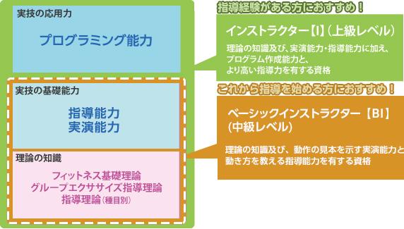 GFI受験について   JAFA 公益社...