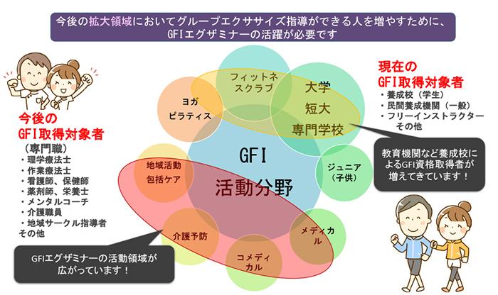 GFIエグザミナー   JAFA 公益社...